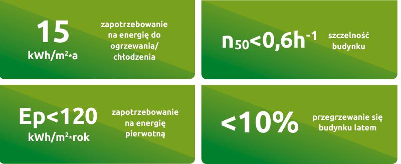 Domy zasilane zieloną energią - Osiedle Rozalin - parametry